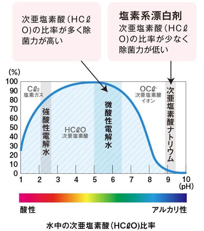 酸 亜 水 コロナ 次 塩素 酸性 弱
